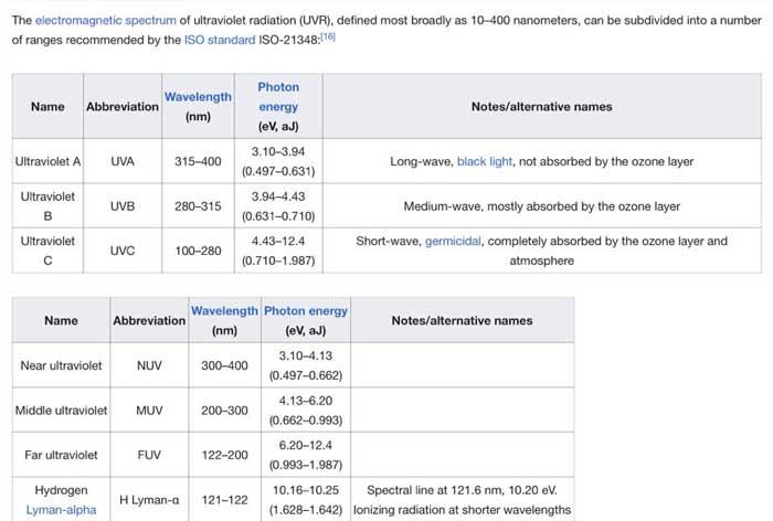 Tia UVB bị hấp thụ gần hết bởi khí quyển