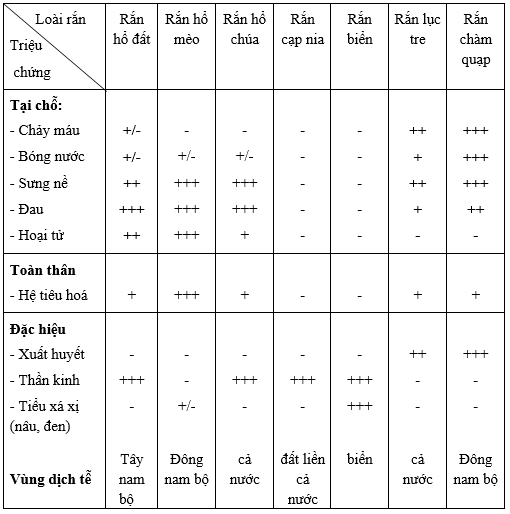 Chẩn đoán phân biệt các loài rắn thường gặp ở Việt nam có thể tóm tắt như sau: